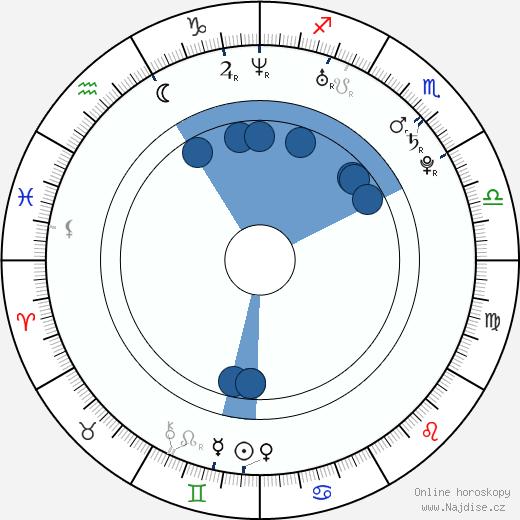 Teal Swan wikipedie, horoscope, astrology, instagram