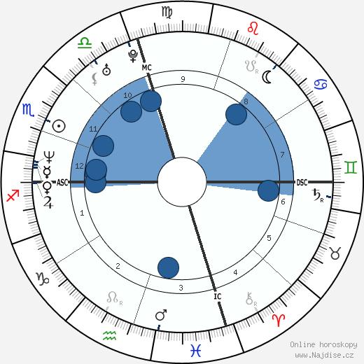 Tech N9ne wikipedie, horoscope, astrology, instagram