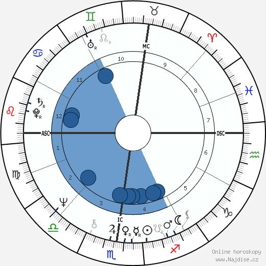 Ted Bundy wikipedie, horoscope, astrology, instagram
