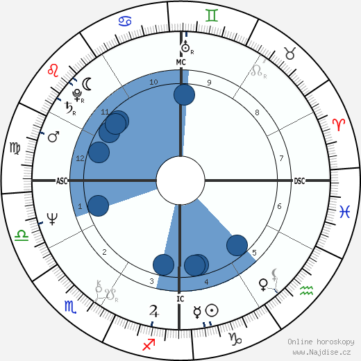 Ted Danson wikipedie, horoscope, astrology, instagram