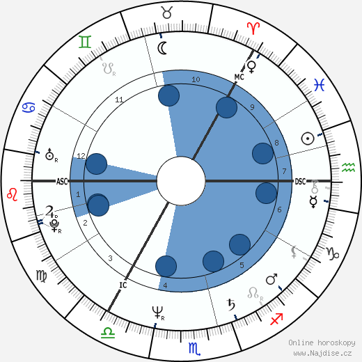 Ted Gärdestad wikipedie, horoscope, astrology, instagram