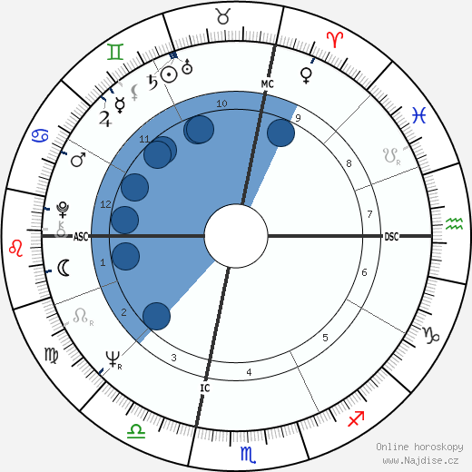 Ted Kaczynski wikipedie, horoscope, astrology, instagram