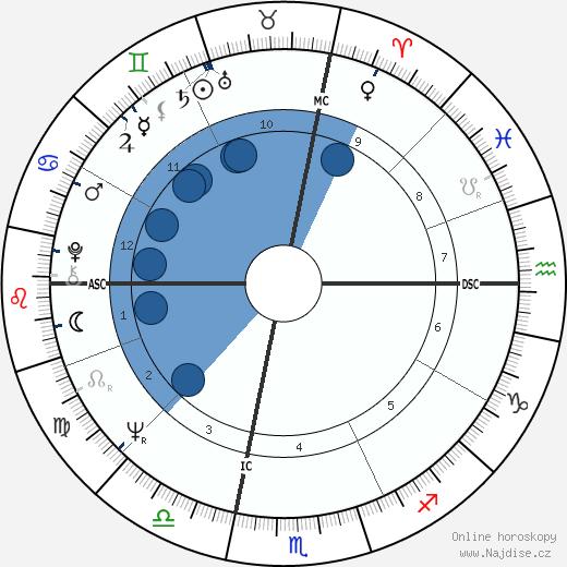 Ted Kaczynski wikipedie, horoscope, astrology, instagram