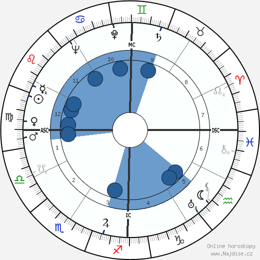 Ted Key wikipedie, horoscope, astrology, instagram