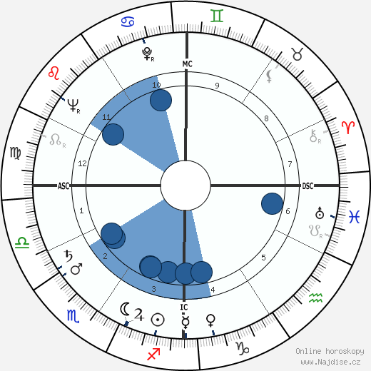 Ted Knight wikipedie, horoscope, astrology, instagram