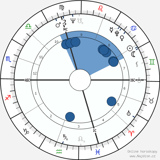 Ted Rabouin wikipedie, horoscope, astrology, instagram
