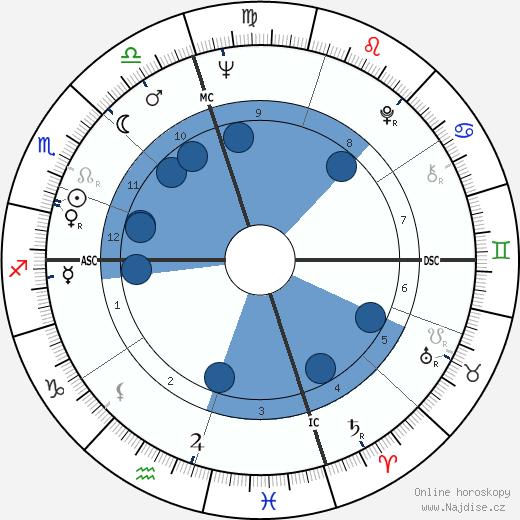 Ted Turner wikipedie, horoscope, astrology, instagram