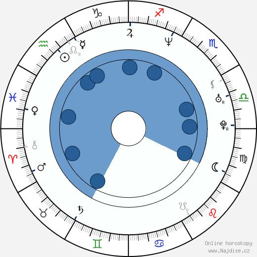 Tego Calderón wikipedie, horoscope, astrology, instagram