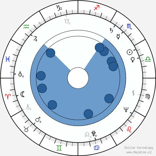 Teidži Takahaši wikipedie, horoscope, astrology, instagram