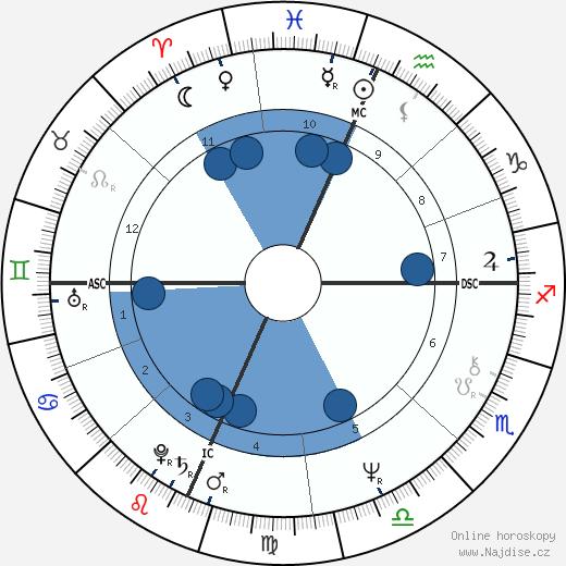Teller wikipedie, horoscope, astrology, instagram