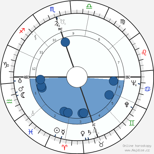Tennessee Williams wikipedie, horoscope, astrology, instagram