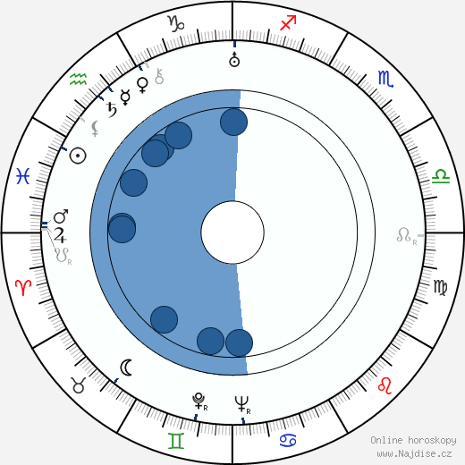 Terence Fisher wikipedie, horoscope, astrology, instagram