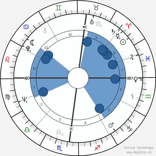 Terence Hill wikipedie, horoscope, astrology, instagram