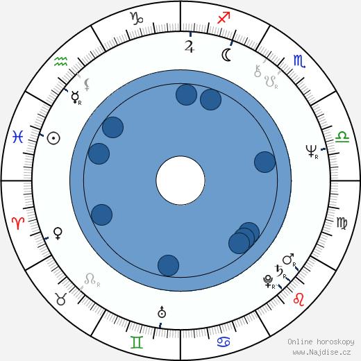 Terence Ryan wikipedie, horoscope, astrology, instagram