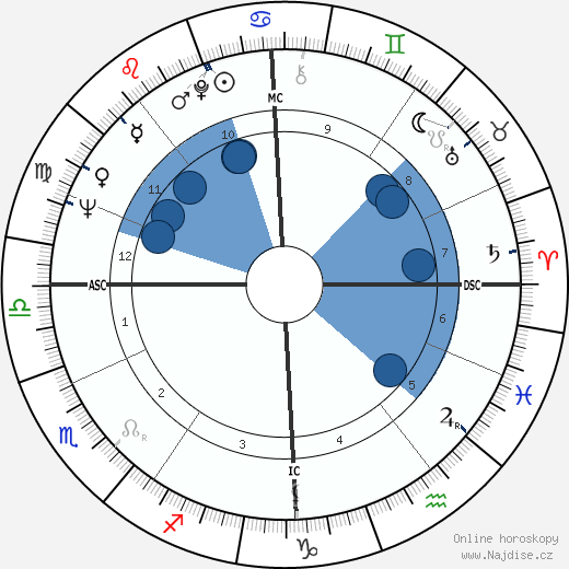Terence Stamp wikipedie, horoscope, astrology, instagram