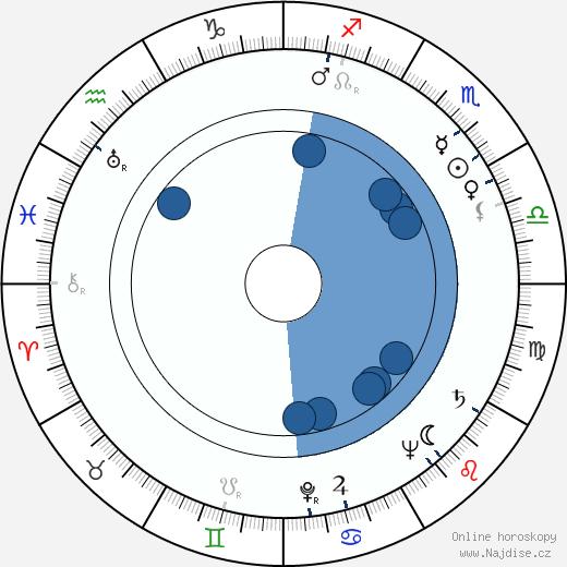 Teresa Wright wikipedie, horoscope, astrology, instagram