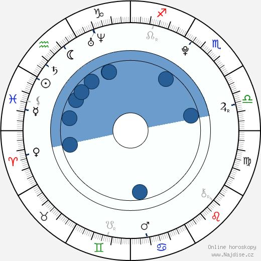 Tereza Blažková wikipedie, horoscope, astrology, instagram
