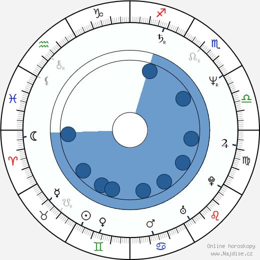 Tereza Boučková wikipedie, horoscope, astrology, instagram