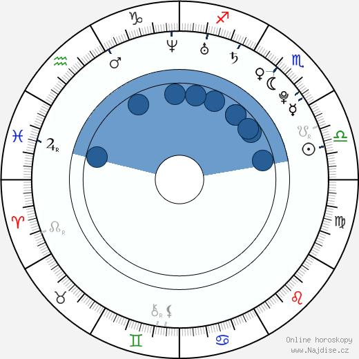Tereza Kerndlová wikipedie, horoscope, astrology, instagram