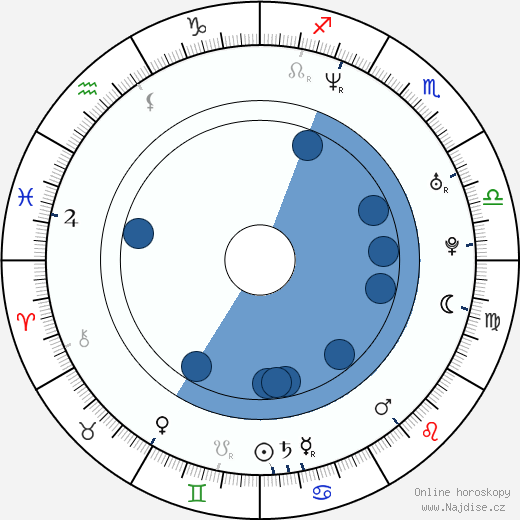Tereza Pergnerová wikipedie, horoscope, astrology, instagram