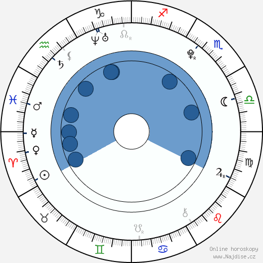 Tereza Vágnerová wikipedie, horoscope, astrology, instagram