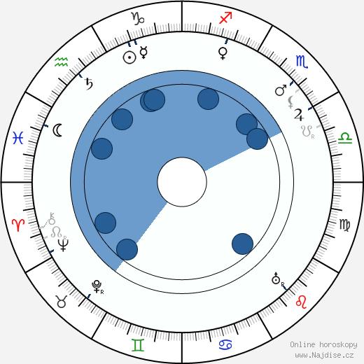 Terezie Brzková wikipedie, horoscope, astrology, instagram