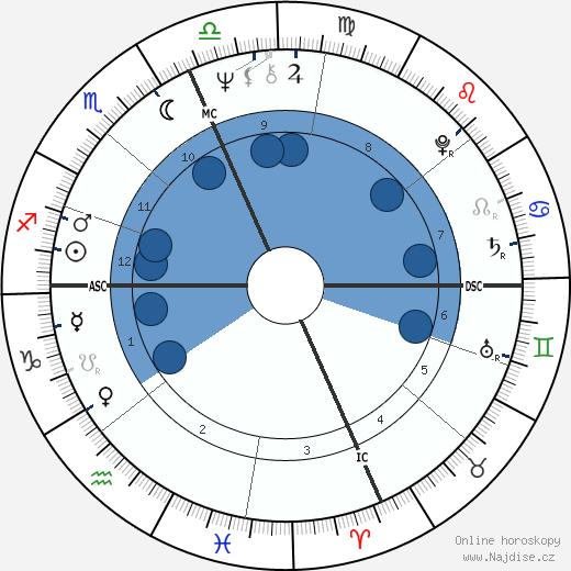 Teri Garr wikipedie, horoscope, astrology, instagram