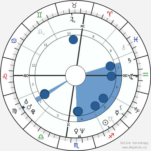 Teri Hatcher wikipedie, horoscope, astrology, instagram