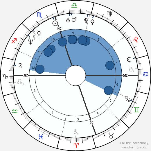 Terrell Davis wikipedie, horoscope, astrology, instagram