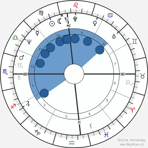 Terry Bradshaw wikipedie, horoscope, astrology, instagram