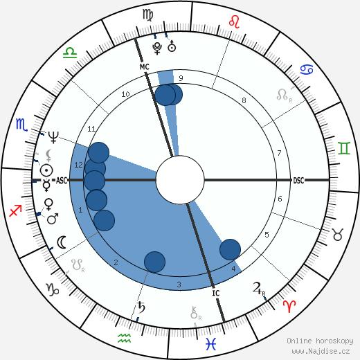 Terry Farrell wikipedie, horoscope, astrology, instagram