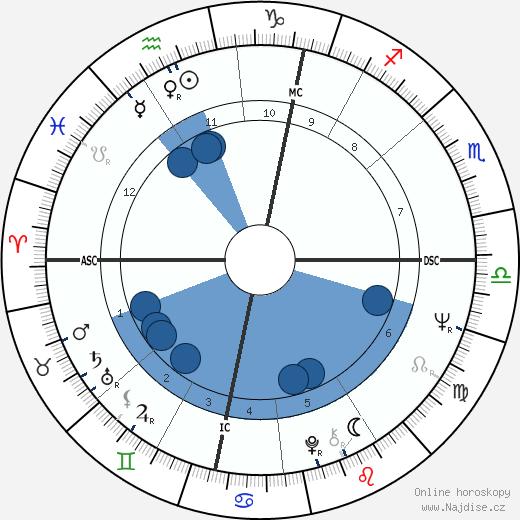 Terry Jones wikipedie, horoscope, astrology, instagram