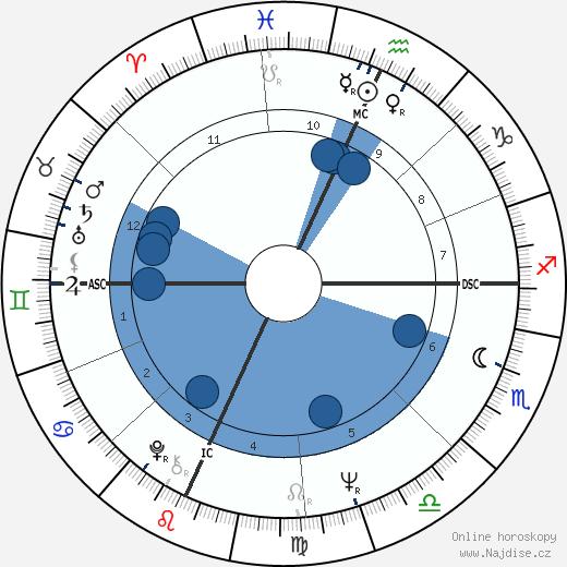 Terry Melcher wikipedie, horoscope, astrology, instagram