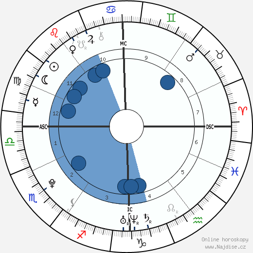 Tess Darkfire wikipedie, horoscope, astrology, instagram