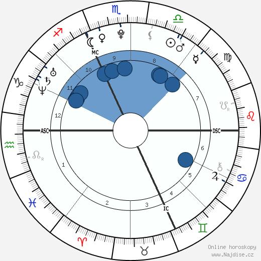 Tessa Worley wikipedie, horoscope, astrology, instagram