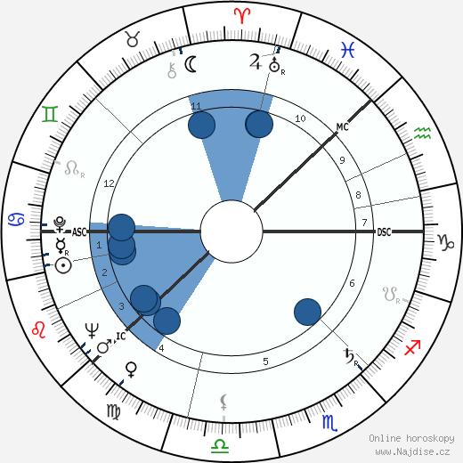 Teuvo Saavalainen wikipedie, horoscope, astrology, instagram