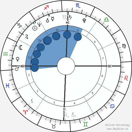 The Veronicas wikipedie, horoscope, astrology, instagram