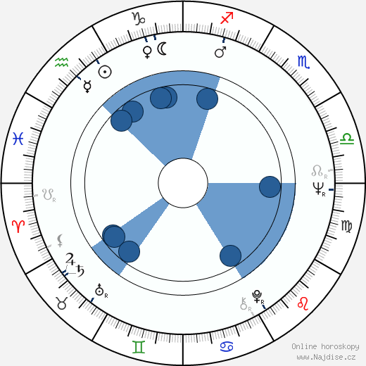 Theo Berger wikipedie, horoscope, astrology, instagram