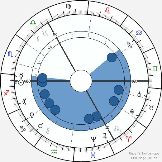 Theobald von Bethmann Hollweg wikipedie, horoscope, astrology, instagram