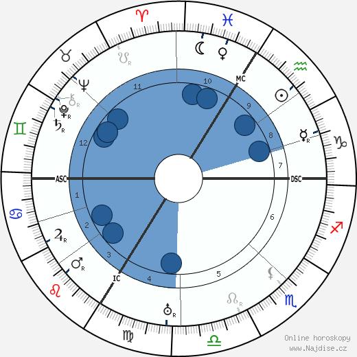 Theodor Heuss wikipedie, horoscope, astrology, instagram