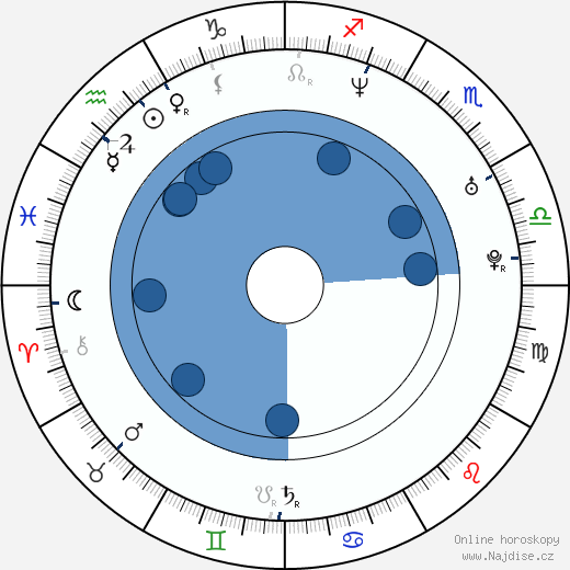 Theodora Remundová wikipedie, horoscope, astrology, instagram