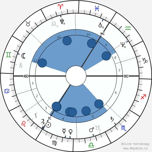 Theodore Dubois wikipedie, horoscope, astrology, instagram