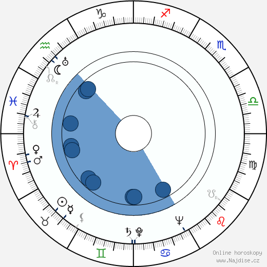 Theodore H. White wikipedie, horoscope, astrology, instagram