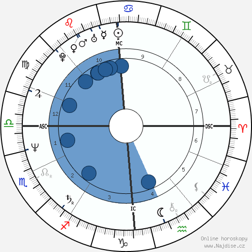 Thierry Boutsen wikipedie, horoscope, astrology, instagram