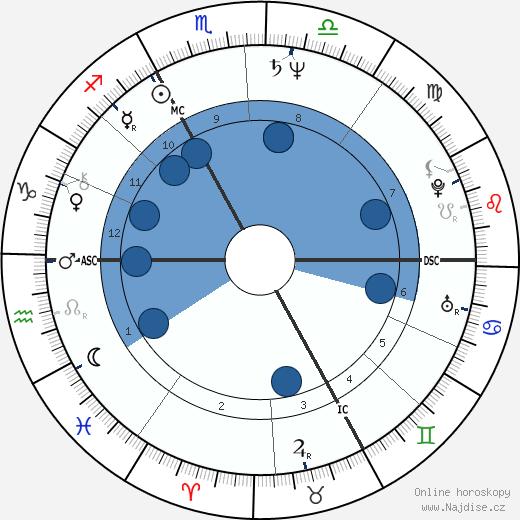 Thierry Lhermitte wikipedie, horoscope, astrology, instagram