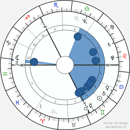 Thierry Sabine wikipedie, horoscope, astrology, instagram
