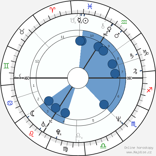 Thierry Vigneron wikipedie, horoscope, astrology, instagram