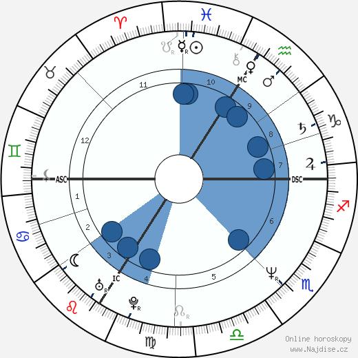 Thierry Vigneron wikipedie, horoscope, astrology, instagram