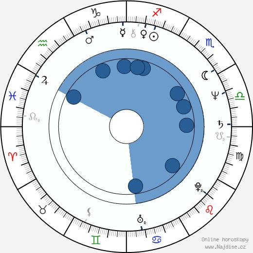 Thom Barry wikipedie, horoscope, astrology, instagram