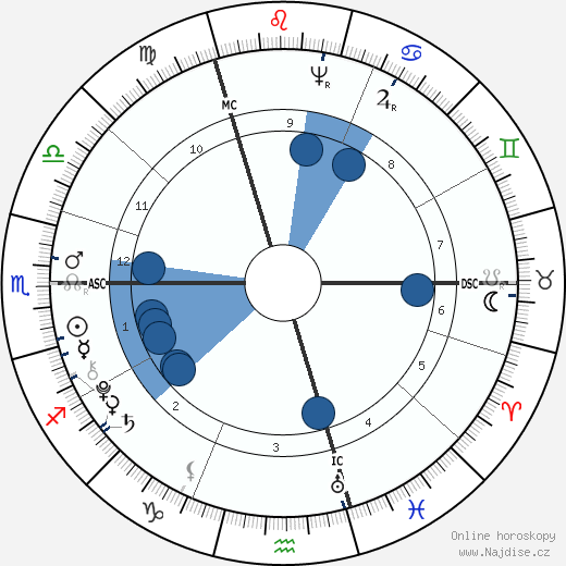 Thomas Chatterton wikipedie, horoscope, astrology, instagram